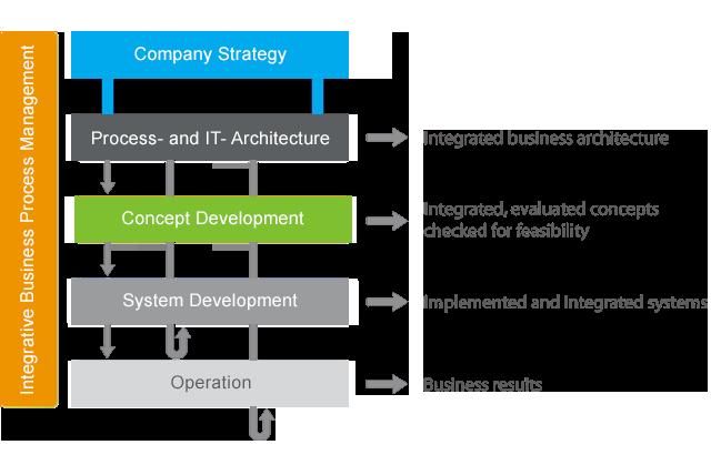 Integrative Business Process Management