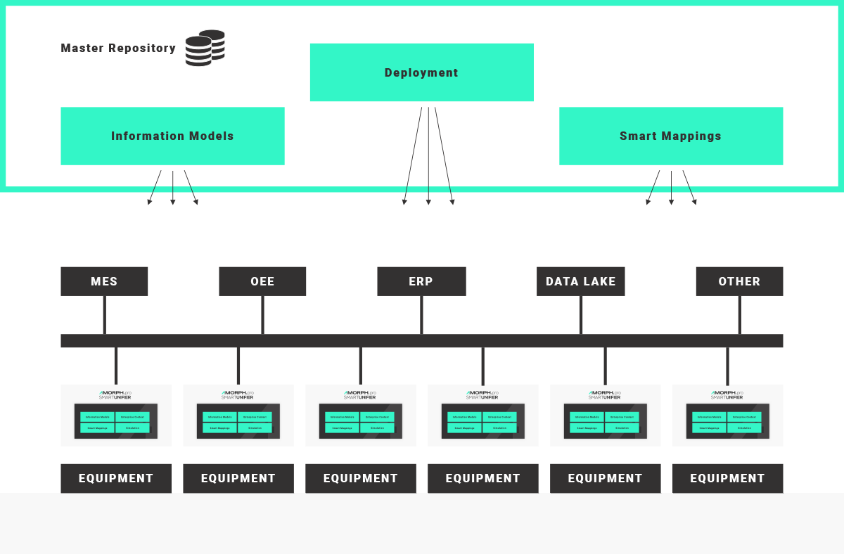 AMORPH.pro SMARTUNIFIER REUSABLE INTERFACES AND INTERFACE MODELS